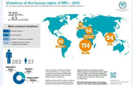 IPU data on human rights violations against parliamentarians