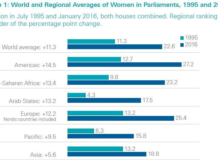World and Regional Averages of Women in Parliaments, 1995 and 2016