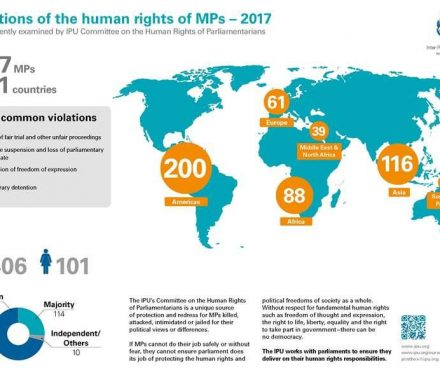 Violations of the human rights of MPs in 2017.jpg