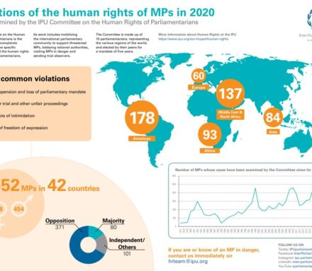 The IPU has released its yearly figures on the human rights abuses experienced by parliamentarians around the world. The numbers confirm an upward trend of reported violations against parliamentarians.